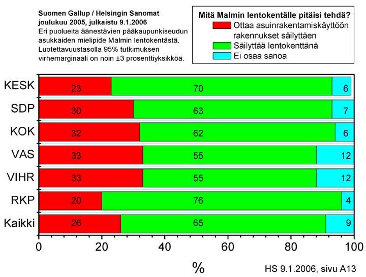 Gallup 2005