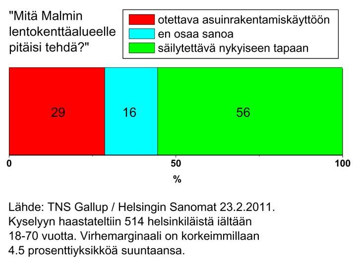 Gallup 2011